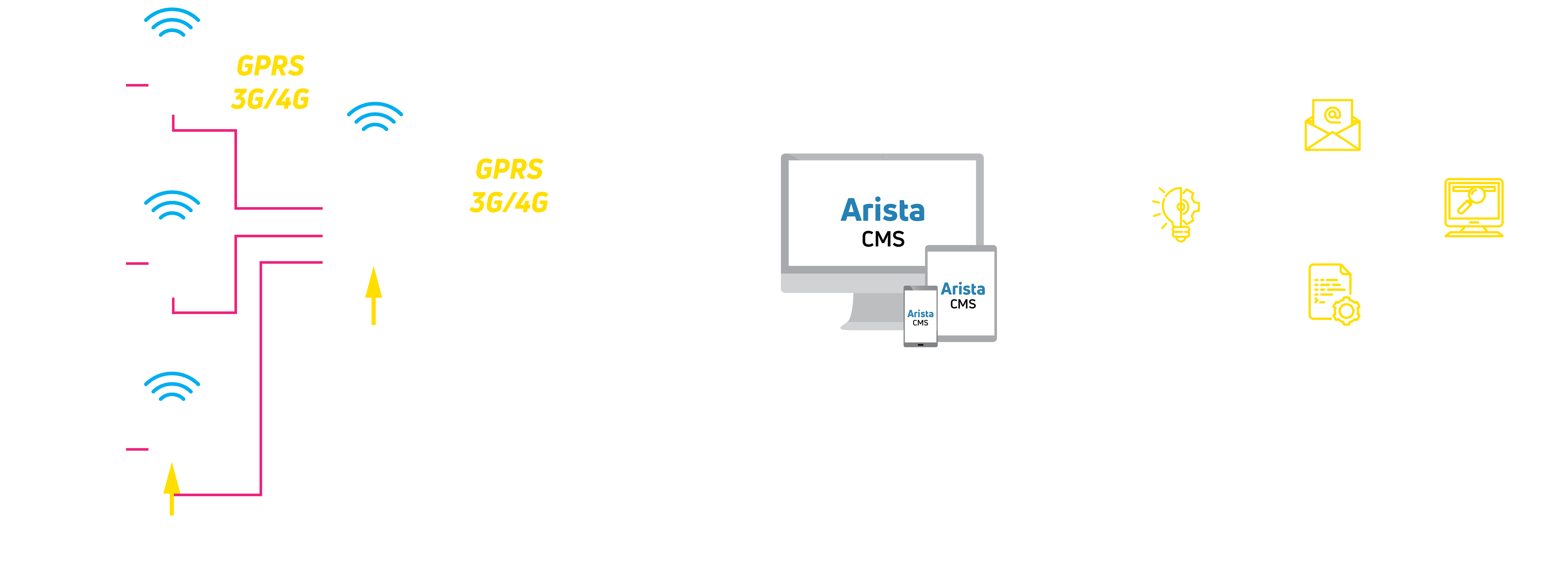 Monitoring substations architecture Arista CMS