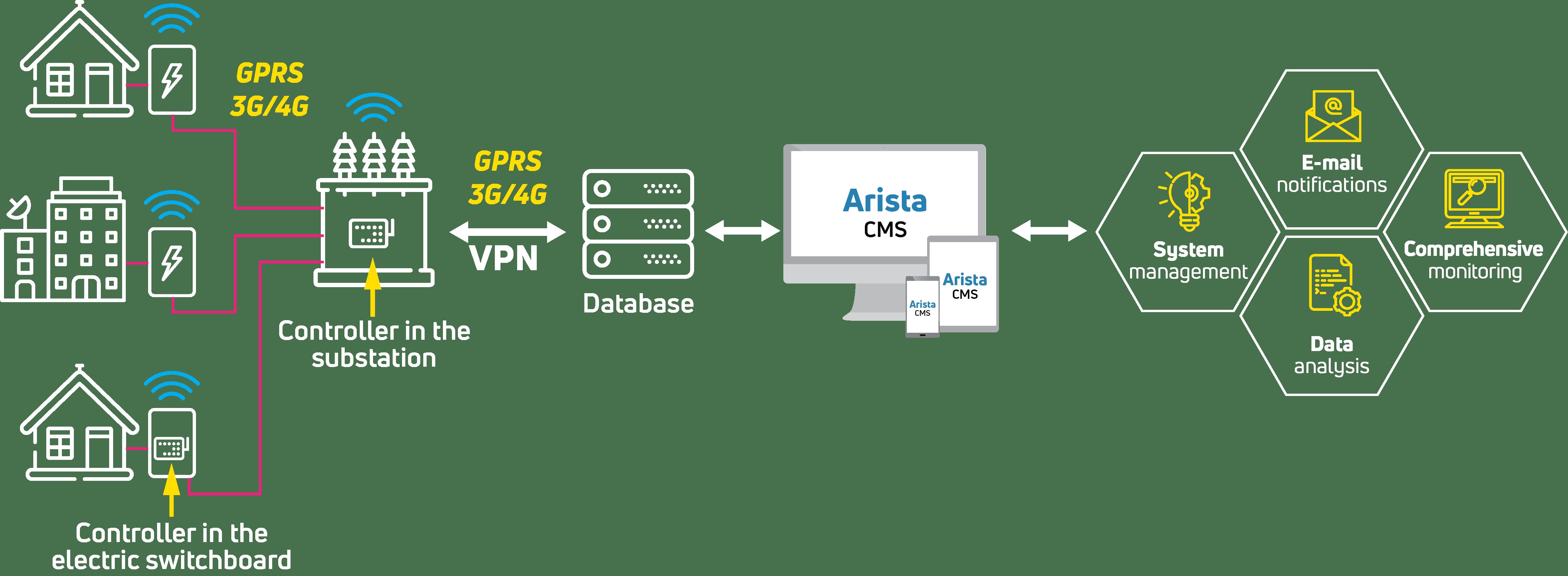 Monitoring substations Arista CMS