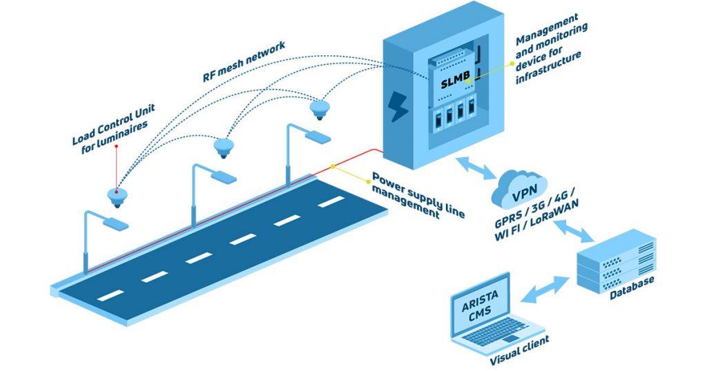 Arista Street Lighting Management System (SLMS)