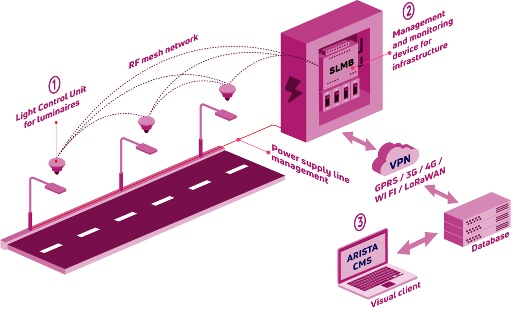 SLMS-architecture