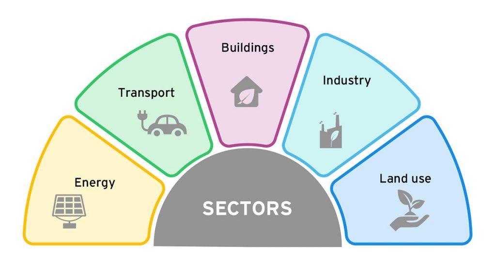 Electricity sectors